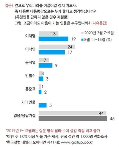 한국갤럽 8월 2주차 차기 대선주자 선호도 조사 결과