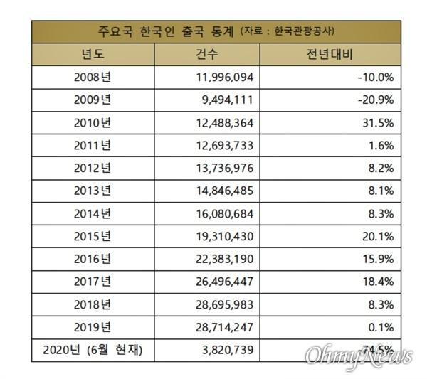한국관광공사의 한국인 출국자 통계.