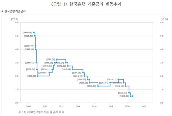 위 도표를 보면 지난 12년 동안 기준금리가 얼마나 급락했는지를 알 수 있다. 한국은행 기준금리 변동추이