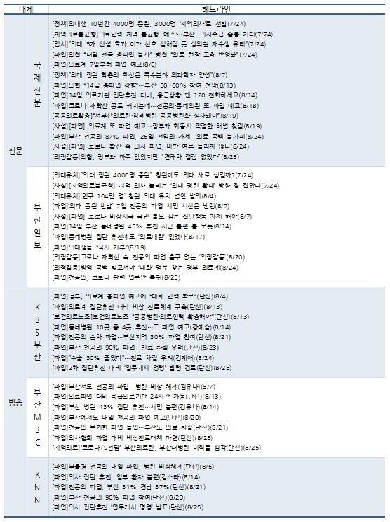 '의대정원 확대 및 공공의대 설립 추진방안' 관련 보도 목록(7/20~8/25)