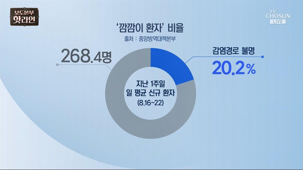 '깜깜이 환자'라는 잘못된 표현 사용한 TV조선 <보도본부 핫라인>(8/25)