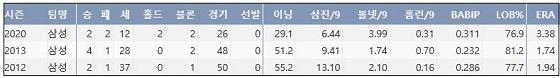 삼성 오승환 최근 3시즌 주요 기록 (출처: 야구기록실 KBReport.com)