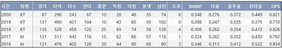 kt 박경수의 최근 5시즌 주요 기록 (출처: 야구기록실 KBReport.com)