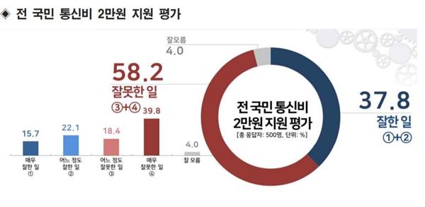 여론조사기관 리얼미터가 지난 11일 YTN <더뉴스> 의뢰로 전국 만 18세 이상 남녀 500명(응답률 5.0%)에게 '13세 이상 전 국민 통신비 2만 원 지원'에 대한 평가를 물은 결과. 무선(80%)·유선(20%) 무작위생성 표집틀을 통한 임의 전화걸기 자동응답 방식으로 조사 진행. 표본오차는 95% 신뢰수준에서 ±4.4%p.