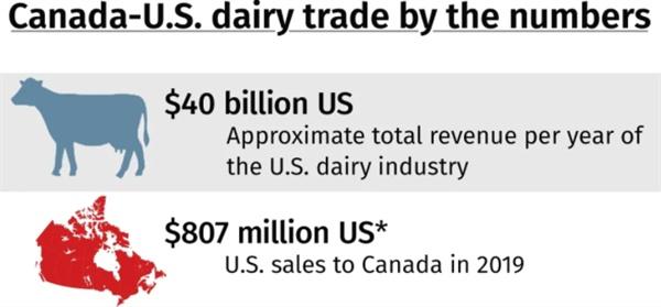 미국 낙농 사업 규모와 캐나다 수출 규모