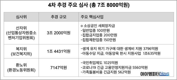 4차 추경 주요 심사(총 7조 8천억원)