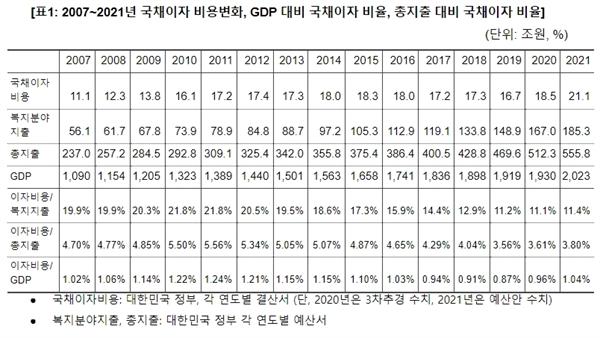 이상민 나라살림연구소 수석연구위원이 지난 9일 발표한 '2021년 예산안 GDP 대비 국채이자, 10년 전보다 낮아' 보고서를 발간했다.