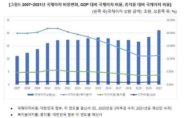 '2021년 예산안 GDP 대비 국채이자, 10년 전보다 낮아' 보고서 내용 중 국채이자 비용 변화.