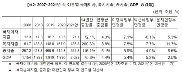 '2021년 예산안 GDP 대비 국채이자, 10년 전보다 낮아' 보고서 내용 중 역대 정부별 국채이자 등 증감률