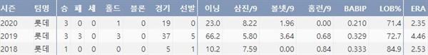 롯데 김건국의 최근 3시즌 주요 기록(출처: 야구기록실 KBReport.com)