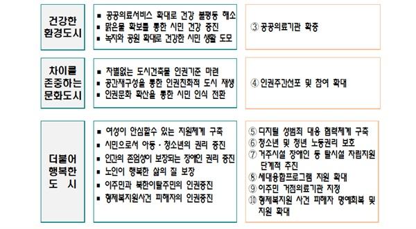 부산시가 수립한 2차 인권정책 기본계획. 2024년까지 시행한다.