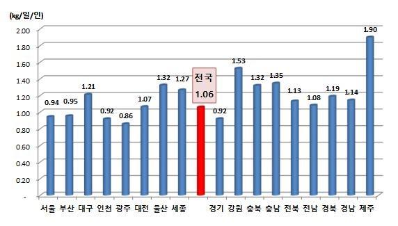 1인당 1일 지역별 생활폐기물 발생량 (2018년)