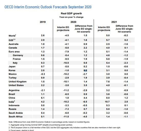OECD의 '2020년 9월 중간경제전망 보고서>의 첫 번째 표. 9월 전망 한국의 경제성장률 수치(-1.0), 6월 전망치와의 차이(0.2%)를 나란히 기재해놓았다.