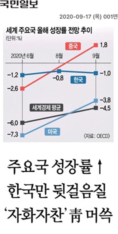17일자 <국민일보> 1면 기사 <주요국 성장률↑ 한국만 뒷걸음질… '자화자찬' 청 머쓱>.