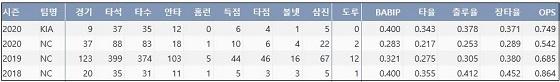 KIA 김태진의 최근 3시즌 주요 기록 (출처: 야구기록실 KBReport.com)