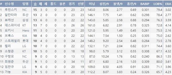2020시즌 KBO 다승 순위 (출처=야구기록실 KBReport.com)