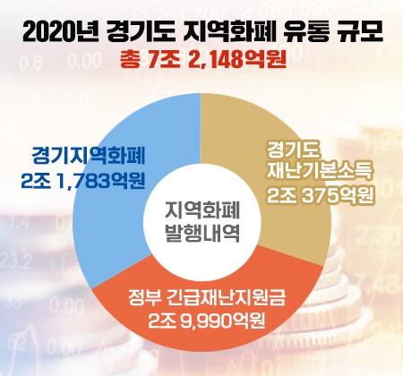2020년 경기도 지역화폐 유통 규모