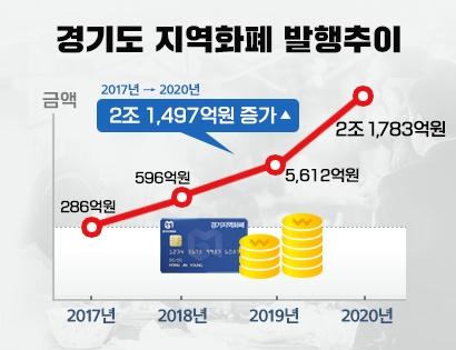 2020년 경기도 지역화폐 발행 추이