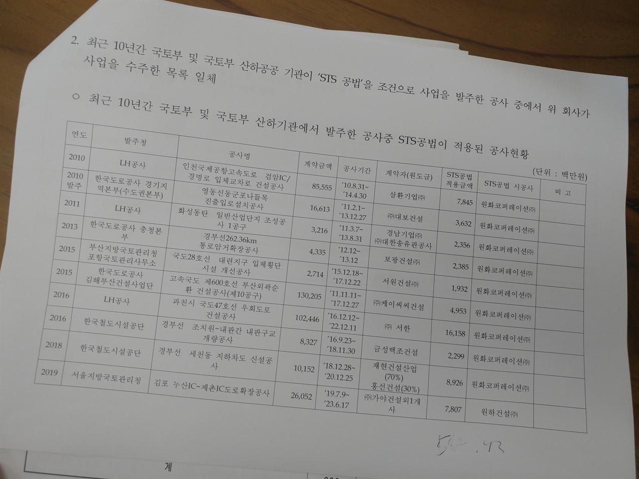 민생경제연구소가 진성준, 천준호 의원실을 통해 확보한 박덕흠 의원 일가 공사 수주 목록 중 일부