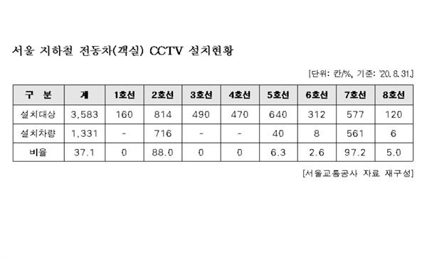 서울 지하철 전동차(객실) CCTV 설치현황
