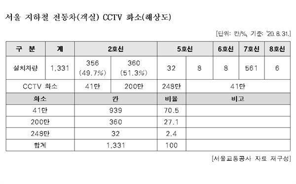 서울 지하철 전동차(객실) CCTV 화소(해상도)