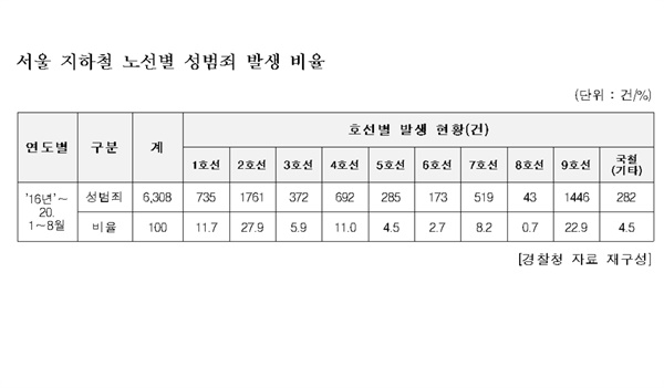 서울 지하철 노선별 성범죄 발생 현황