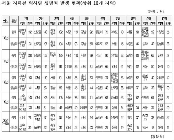 서울 지하철 역사별 성범죄 발생 현황(상위 10개 지역)