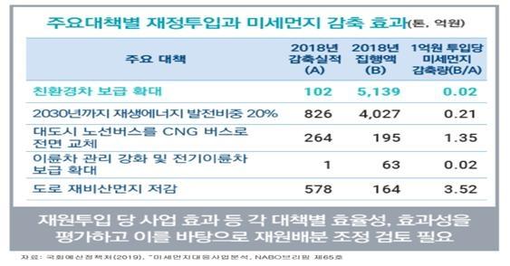 미세먼지대책별 감축효과