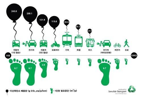 교통수단 별 이산화탄소 배출량