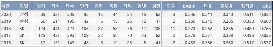 삼성 김동엽 KBO리그 통산 기록 (출처: 야구기록실 KBReport.com)