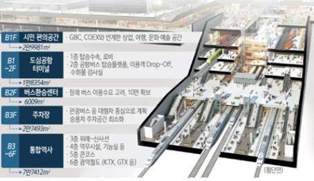 영동대로 복합환승센터 지하공간 통합개발 기본구상