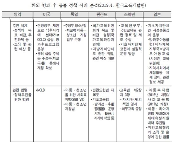 해외 방과후돌봄정책 사례 분석(2019.4. 한국교육개발원)