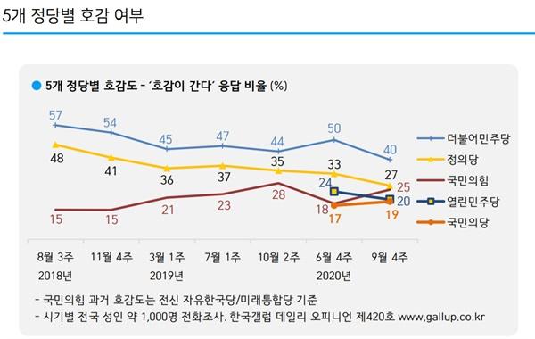 2020년 9월 4주 차 한국갤럽 '5개 정당별 호감여부' 조사 결과