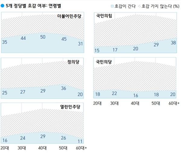 2020년 9월 4주 차 한국갤럽 '5개 정당별 호감여부 : 연령별'