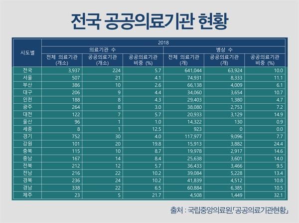 공공의료기관 현황자료(2018년 말 기준) 출처 : 국립중앙의료원