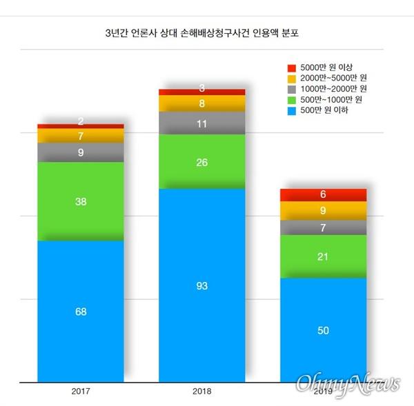 2017년~2019년까지 3년간 언론사 상대 손해배상청구사건 인정액 분포(자료 출처 : 언론중재위원회)