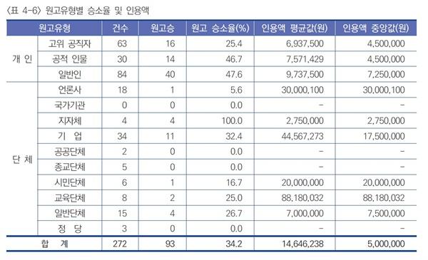 2019년 언론사 상대 손해배상청구 사건 원고별 승소율 및 인정액(출처 : 언론중재위원회)
