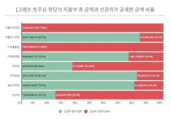 주요 정당의 지출부 총 금액과 선관위가 3개월간 공개한 선거비용 과목 금액 비율