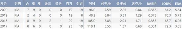 KIA 임기영 주요 투구 기록(출처=야구기록실,KBReport.com)