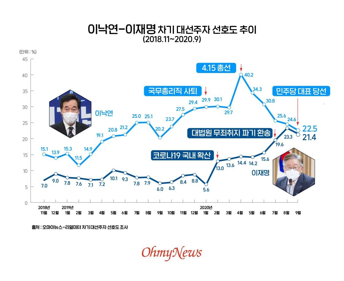 이낙연-이재명 차기 대선주자 선호도 추이(2018.11~2020.9)