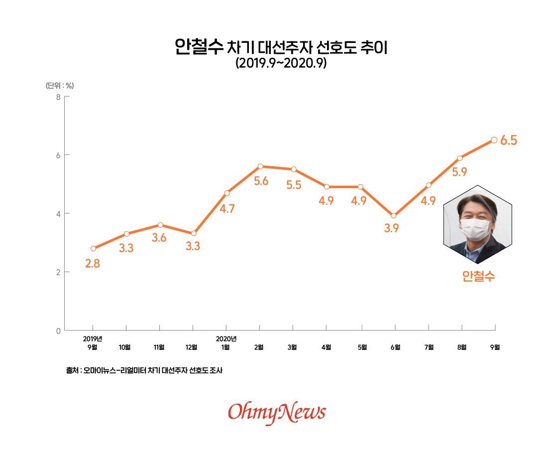 안철수 차기 대선주자 선호도 추이(2019.9~2020.9)