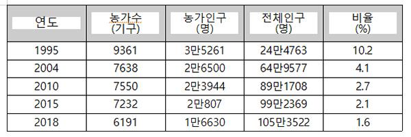 용인시 농업 종사자 인구 변동 현황(자료 용인 인구 통계)