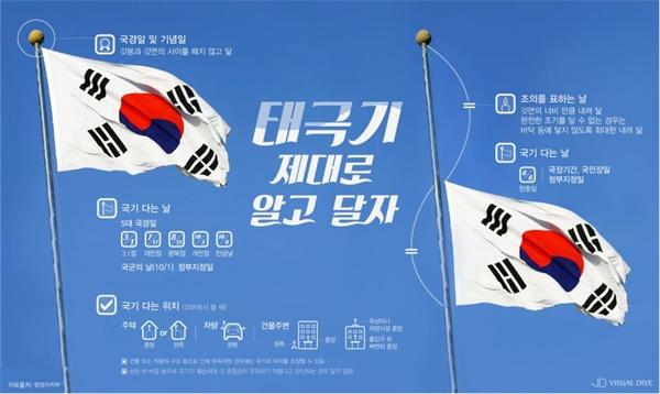 올바른 국기 게양법 개천절처럼 국경일 및 기념일에는 깃봉과 깃 면 사이를 떼지 않고 게양한다.