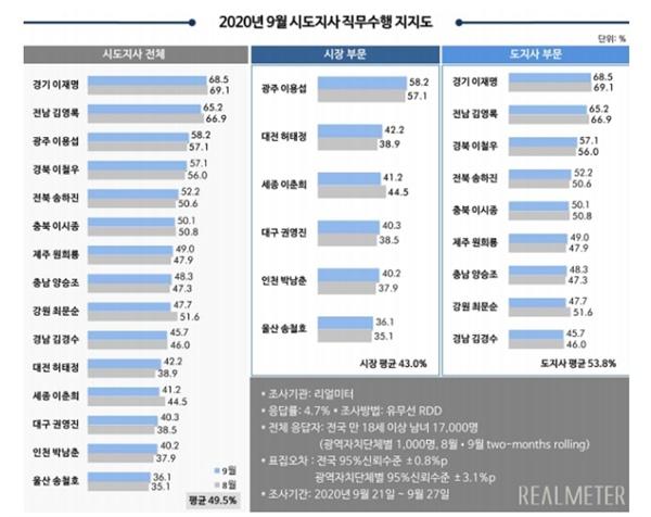 2020년 9월 리얼미터 월간 정례 광역자치단체(15개 시도지사, 서울시장·부산시장 제외) 평가 조사. (그래픽 - 리얼미터 제공)