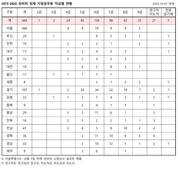 2015-2020 성비위 징계 지방공무원 직급별 현황. 서울특별시는 성비위 징계 중 소청심사 현황만 국회에 제출한 상태다.