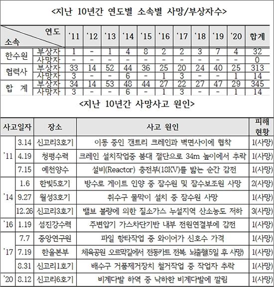 황운하(더불어민주당, 대전 중구) 의원이 공개한 지난 10년 간 한국수력원자력(주)의 연도별 산업안전사고 현황(11~20.9월).