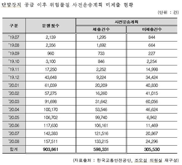 사전운송계획 미제출 지난해 7월부터 올해 8월까지 위험물질 운송차량 운행기록 중 사전운송계획 미제출 운행이 30만 5530건(33.8%)에 달했다.