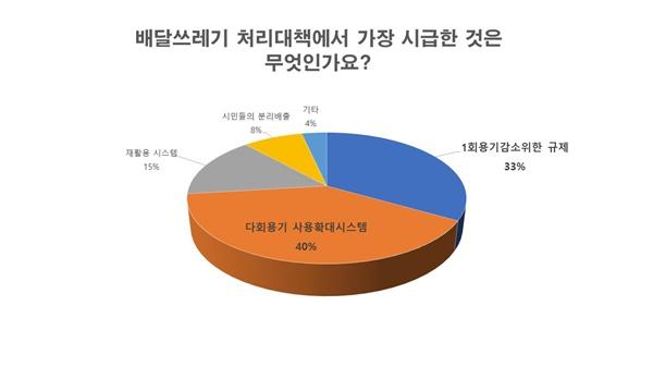 설문결과_배달쓰레기를 줄이기 위한 대책에 대한 시민들의 의견