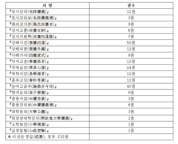 『자찬묘지명』에 실린 저서 총목록 및 분류 『자찬묘지명』에 실린 저서 총목록 및 분류