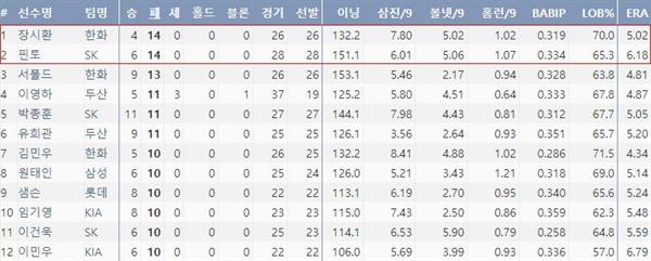 2020시즌 KBO리그 최다패 순위(출처=야구기록실,KBReport.com)
